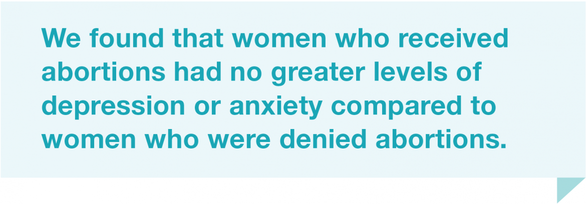 We found that women who had abortions had no greater levels of depression or anxiety compared to women who were denied abortions.