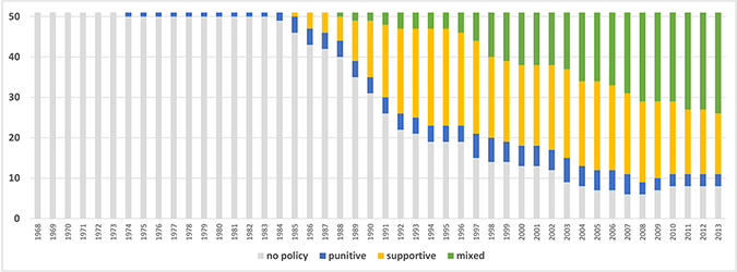 Punitive, Supportive, and Mixed Alcohol and Pregnancy Policy Environments over time.