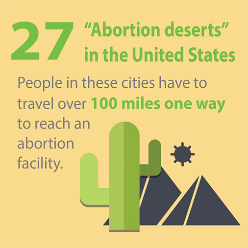 27 US cities are abortion deserts