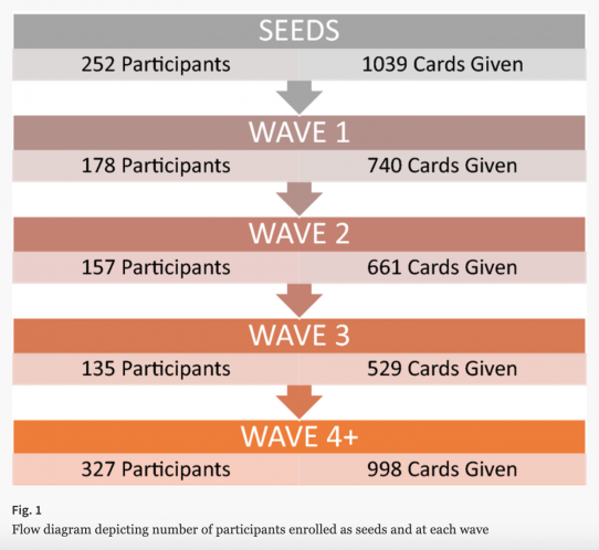 number of participants recruited in each wave